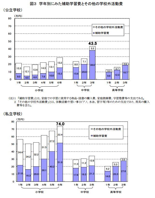 文部科学省:平成26年度 子供の学習費調査結果