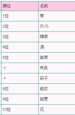 161202_name-ranking-girls