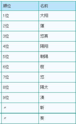 161202_name-ranking-boys
